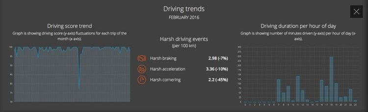 CarLock driving trends